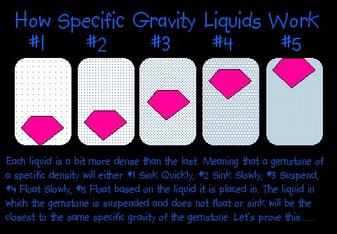 Specific Gravity by heavy liquids